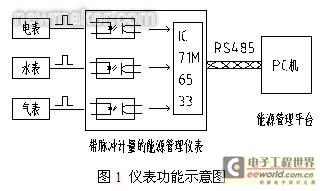 基于IC 71M6533带脉冲计量的能源管理仪表设计