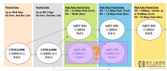 1xEVDO技术的发展和演变