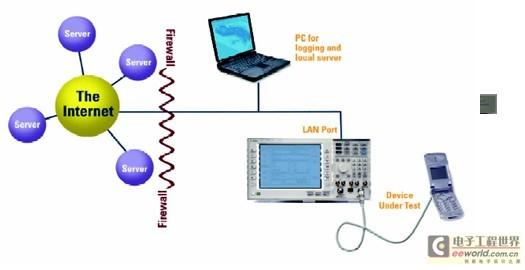 1xEVDO终端数据吞吐能力测试方案