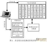基于GPIB/VXI/IEEE1394总线的板级电路功能测试和故障诊断自动化测试系统