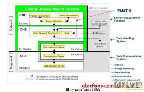 如何设计车载能量测量系统促进环境保护