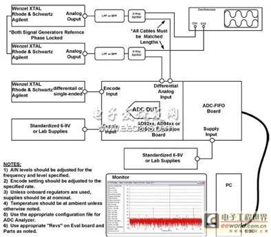 高速模数转换器的相位不平衡测试