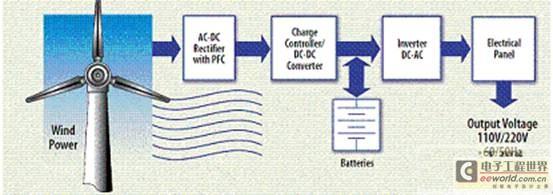 小型风力发电系统电流和电压测量微型化隔离放大器