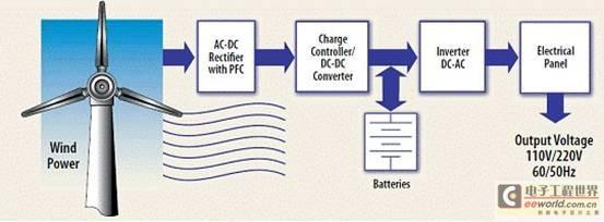 适合小型风力发电系统电流和电压测量的微型化隔离放大器