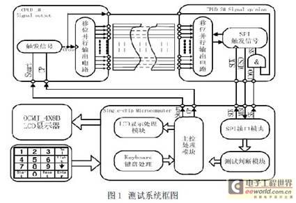 CPLD在线缆快速测试技术中的应用