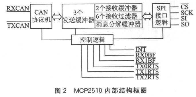 MCP2510的内部结构框图