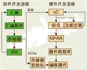 针对微控制器应用的采用FPGA的嵌入式应用