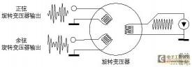 旋转变压器信号处理的低成本、高分辨率方案