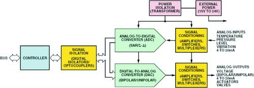 PLC系统架构
