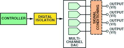 每通道一个DAC的架构