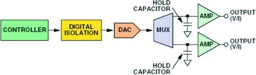 单DAC架构