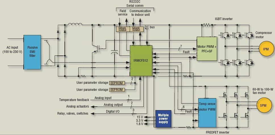 通过单个平台提供的双电机控制可以消除冗余硬件和对两个分离控制器之间的复杂通讯链路的需求