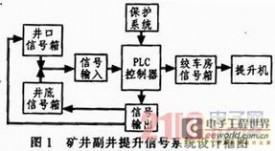 基于PLC控制器的矿井副井提升信号系统的设计
