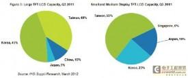 日本大地震周年续:LCD面板受影响较小