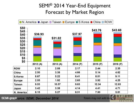 2014年中国半导体设备支出将超日本