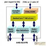 <font color='red'>Andes</font> Core N801省电效率的MCU处理器【晶心】