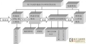 基于DSPBIOS的数字电视传输流网络采集系统设计