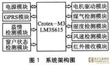 基于Crotex-M3及μC/OS-II的自动<font color='red'>智能</font>防盗<font color='red'>窗</font>设计