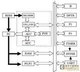 嵌入式DS80C320单片机软核设计与实现