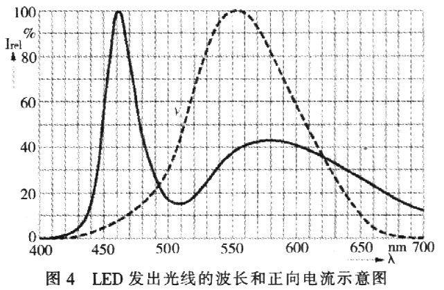 红光led的发光原理_海默肖恩红光眼图片