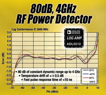 ADI新款对数放大器在4G频率扩展动态范围