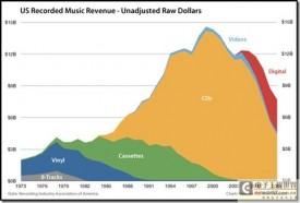 数字音乐尚未拯救音乐行业