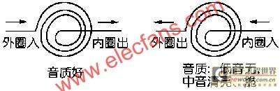 电感线圈接法  www.elecfans.com