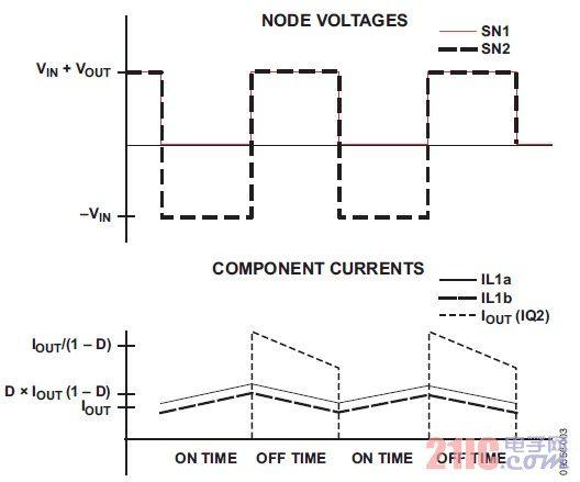 图4. SEPIC理想波形比较