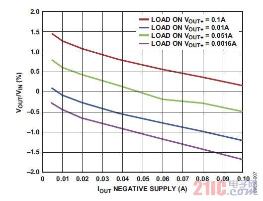 图7. 差分负载下供电轨之间的相对电压调节