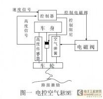 基于MC9S08GB60单片机的汽车电控空气悬架系统设计