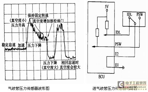 汽车进气歧管压力传感器检测