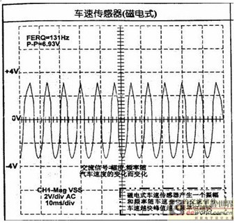 汽车车速传感器检测