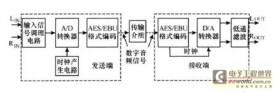 高性能数字音频传输系统的设计与实现