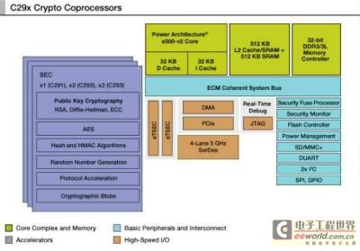 """飞思卡尔C29x加密协处理器:网络数据安全的""""门神"""""""