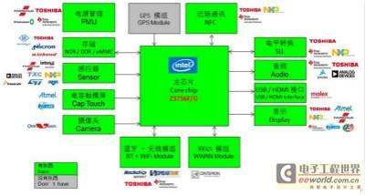 大联大世平集团推出基于Intel等的平板电脑解决方案