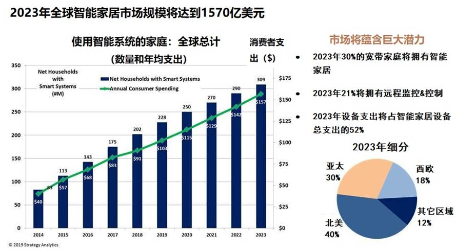 Strategy Analytics:2019年全球智能家居市场规模将超过1000亿美元