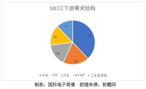 传三大原厂停止接单,MLCC会触底反弹吗?