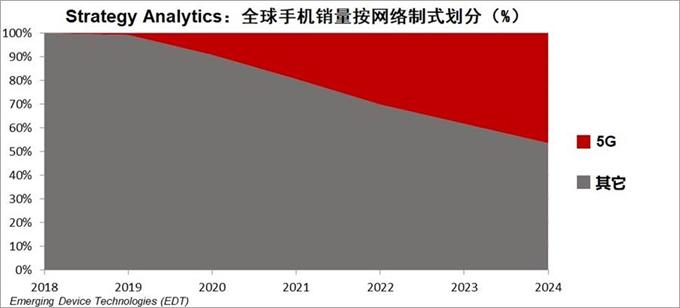 Strategy Analytics: 5G手机销量将继续飙升,直指10亿