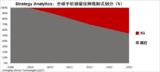 Strategy Analytics: 5G手机销量将会继续飙升,并在2025年超过10亿
