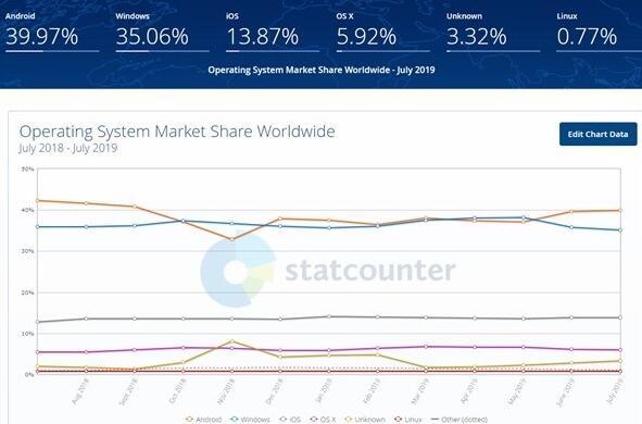 华为鸿蒙2020年全球份额将达2% 成第五大操作系统