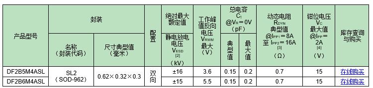 东芝全新低电容TVS二极管满足高速信号线静电保护要求