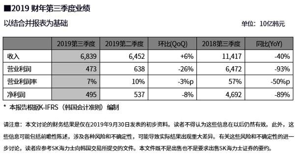 韩国芯片巨头SK海力士Q3营业利润暴跌93%!