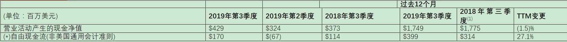 ST公布2019年第三季度财报