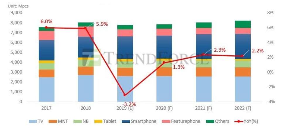面板减产 今年驱动IC用量呈现负增长