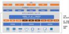 英特爾?精選開源云解決方案,加快企業的數字化建設進程