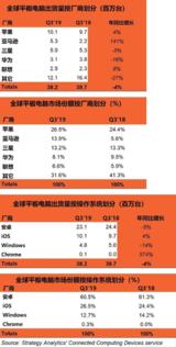 2019年Q3全球平板电脑市场同比下降了4%,亚马逊升至第二