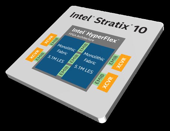 英特尔发布全球最大容量的全新Stratix® 10 GX 10M FPGA