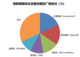 Strategy Analytics:中国模块厂商主导出货量份额而非收益