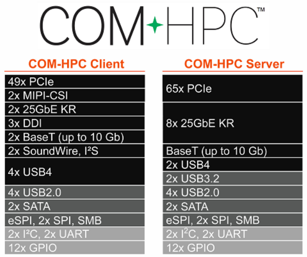 康佳特宣布COM-HPC引脚获得批准
