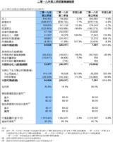 中芯国际Q3净利净利润8462.6万美元,爆涨10倍